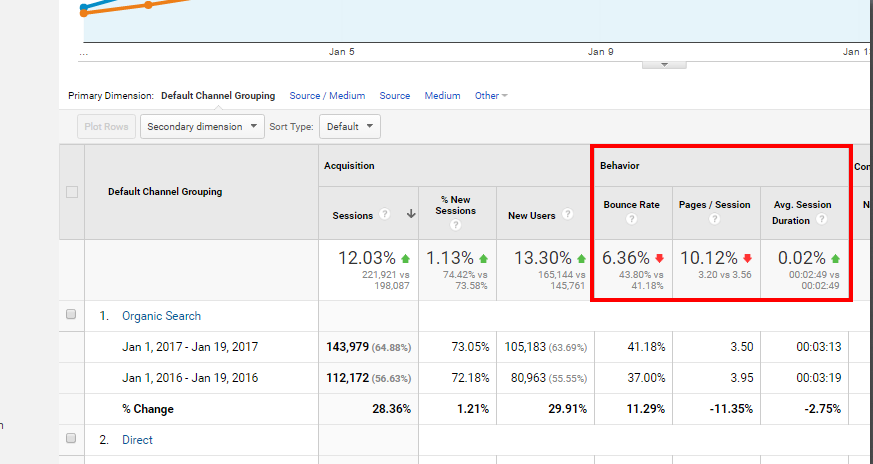 Google Analytics User Behavior Metrics