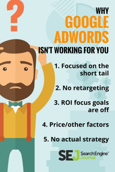 Pinterest Image: Why Google AdWords Isn't Working for You