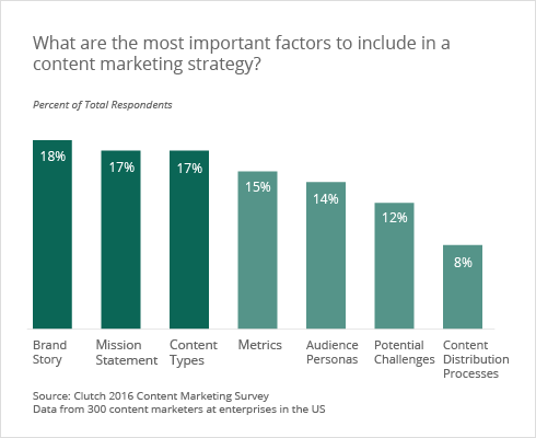 Content marketing strategy priorites