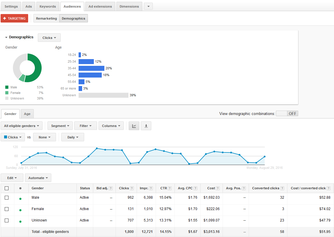 google-adwords-demographic-targeting-for-search