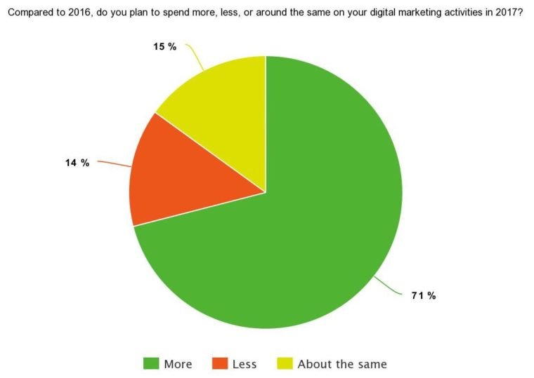 Pie chart results of #SEJSurveySays poll: 71% will spend more, 14% will spend less, and 15% will spend the same on their digital marketing activities in 2017
