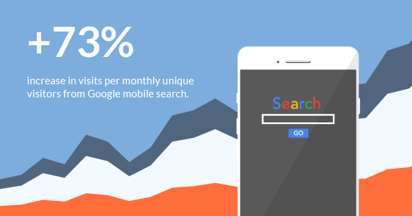 73% increase in monthly unique visitors from Google mobile search