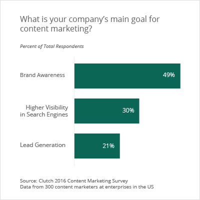 Top content marketing goals