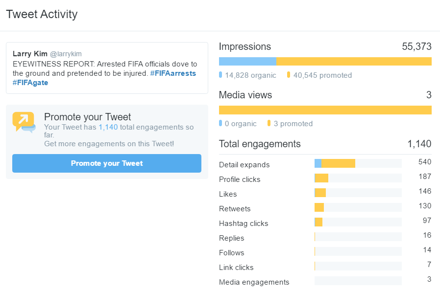 5 Huge Reasons to Use Twitter Ads