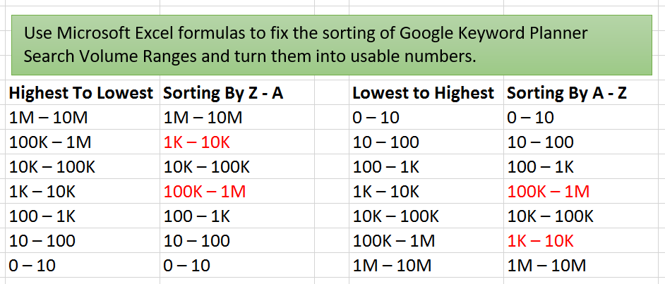 Use Excel Formulas to fix sorting of Google Keyword Planner Search Volume Ranges and turn them into usable numbers.