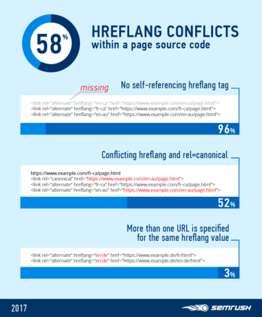 75% of Multilingual Websites Have Hreflang Implementation Mistakes