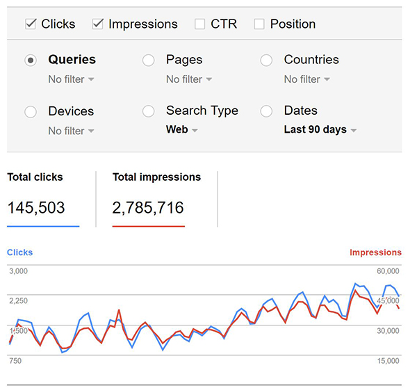 Webmaster tools increase in clicks and impressions