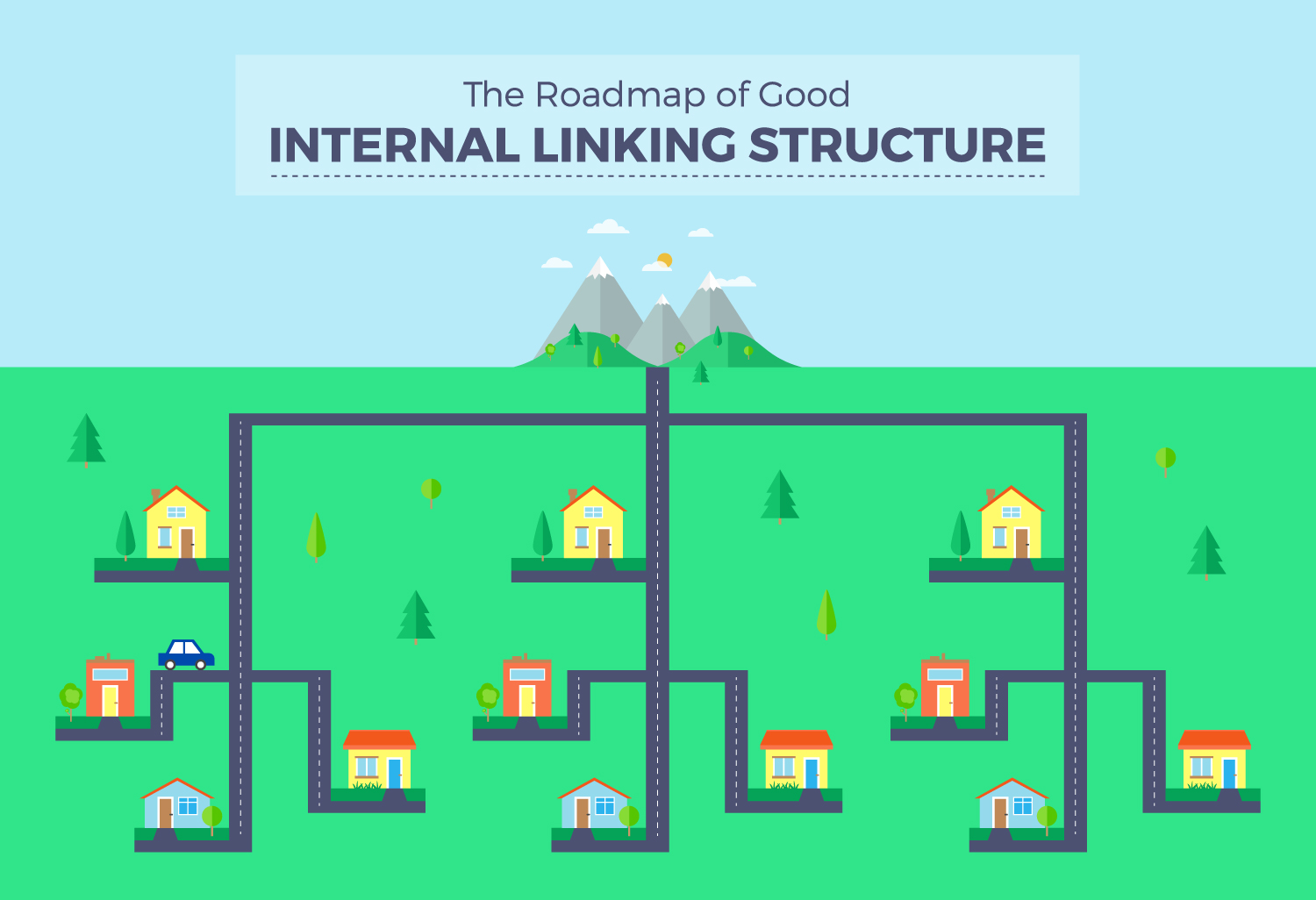 Internal Content Linking map