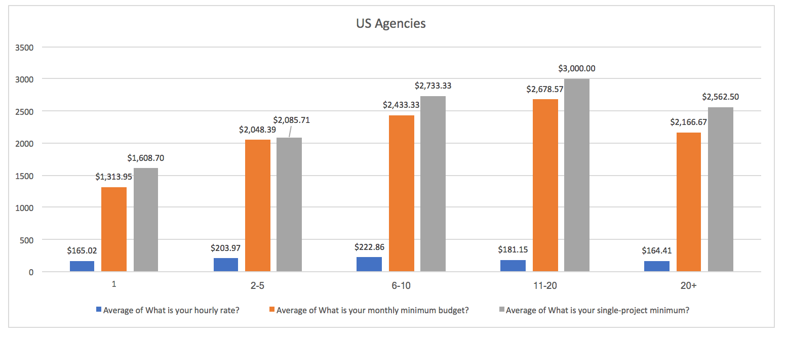 Credo Survey Results: US Agency Pricing