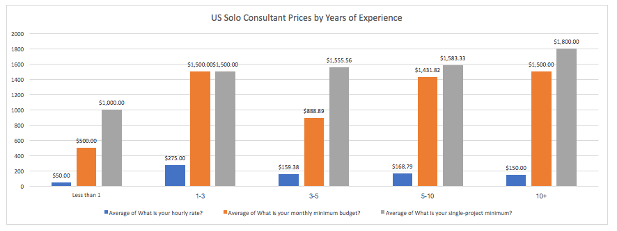 Credo Survey Results: US Consultant Prices by Years of Experience