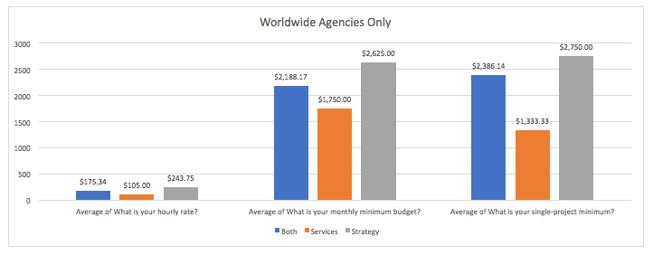 Credo Survey Results: Worldwide Strategy vs Services vs Both Offered (Agencies Only)