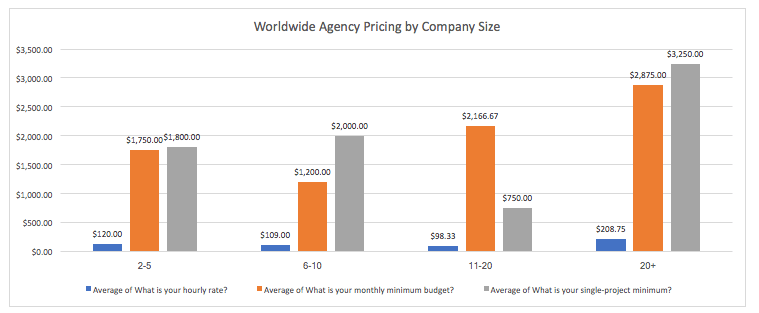 Credo Survey Results: Worldwide Agency Pricing by Company Size