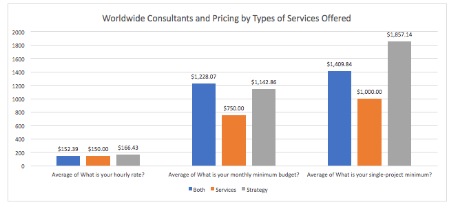Credo Survey Results: Worldwide Strategy vs Services vs Both Offered (Consultants Only)