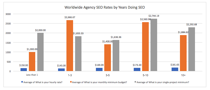 Credo Survey Results: Worldwide SEO Agency Rates by Years Doing SEO
