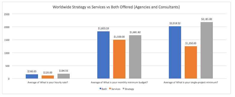 Credo Survey Results: Worldwide Strategy vs Services vs Both Offered (Agencies and Consultants)