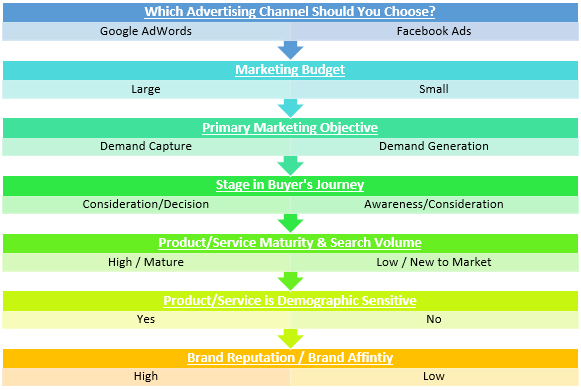 Decision tree for Facebook Ads & Google AdWordds