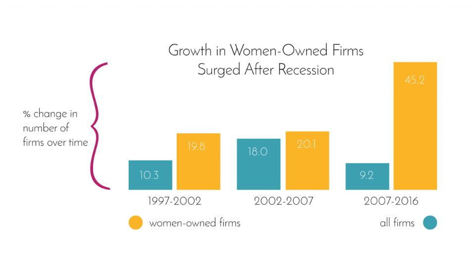women owned firms growth