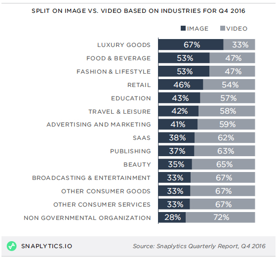 Split on image vs. video by industry
