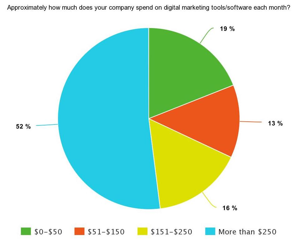 Pie chart of SEJ Survey Says results on monthly spend on digital marketing tools/software: 19% spend $0-$50, 13% spend $51 - $150, 16% spend $151 - $250, 52% spend more than $250