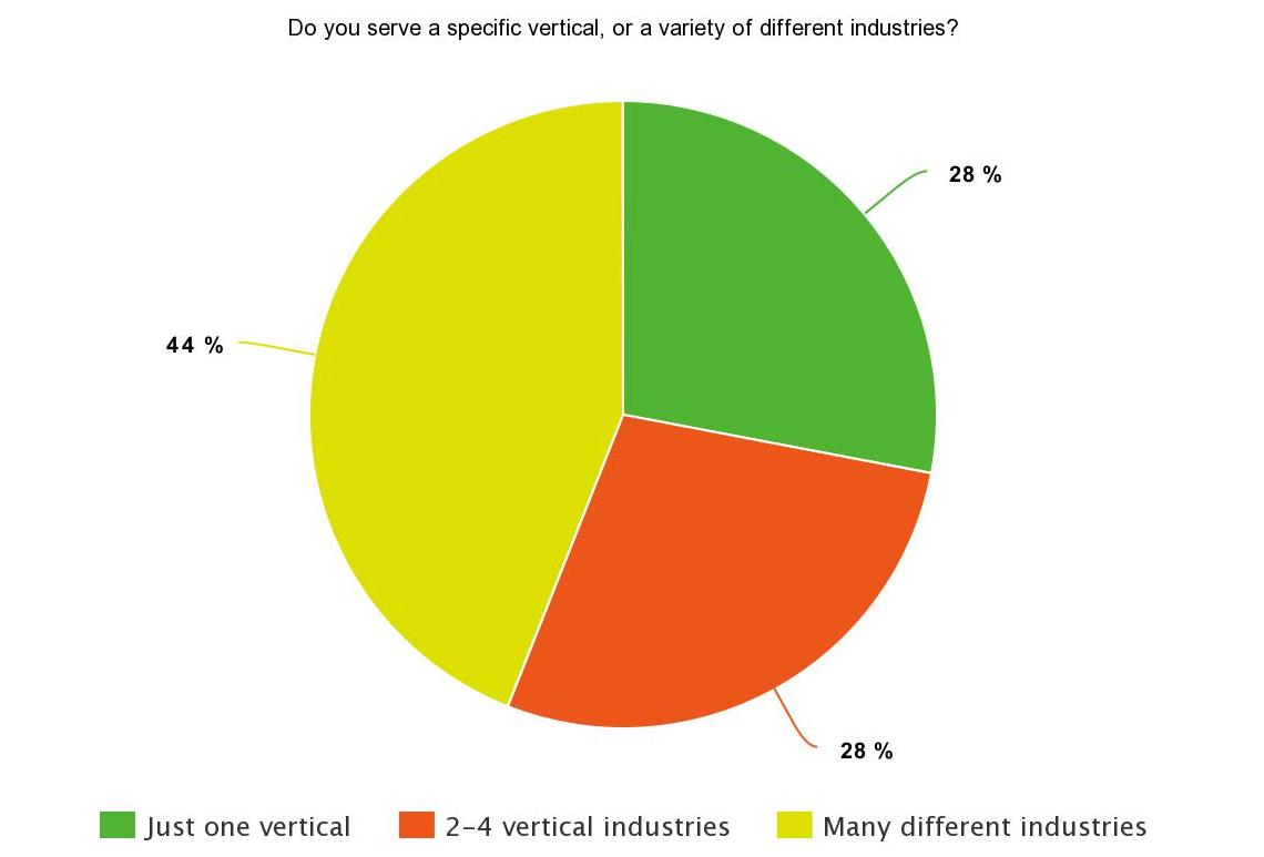 SEJ Survey Says Poll Results: 44% serve many different industries, 28% serve 2-4 vertical industries, 28% serve just one vertical
