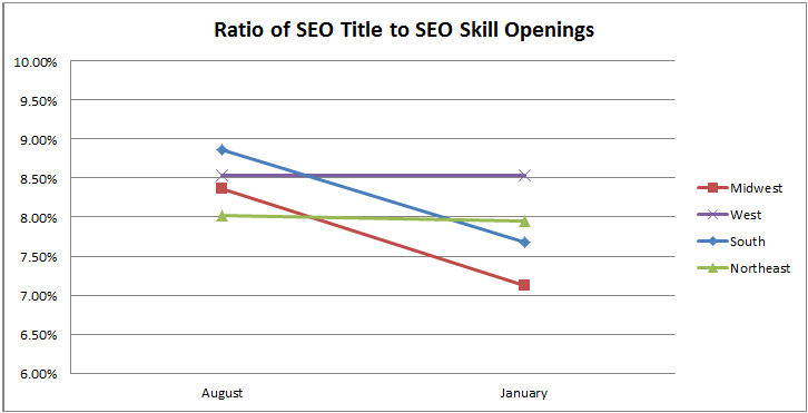 ratio of SEO title to SEO skill openings in August 2016 and January 2017