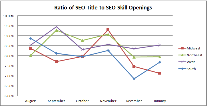 ratio of SEO title to SEO skill openings trended over time