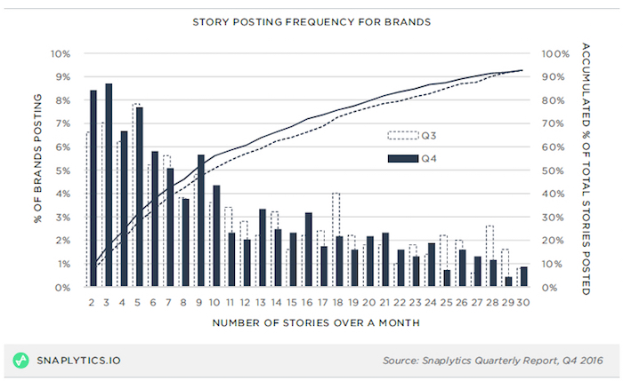 Snapchat posting frequency for brands