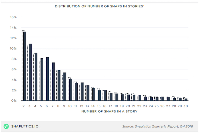 Distribution of Number of Snaps in Stories