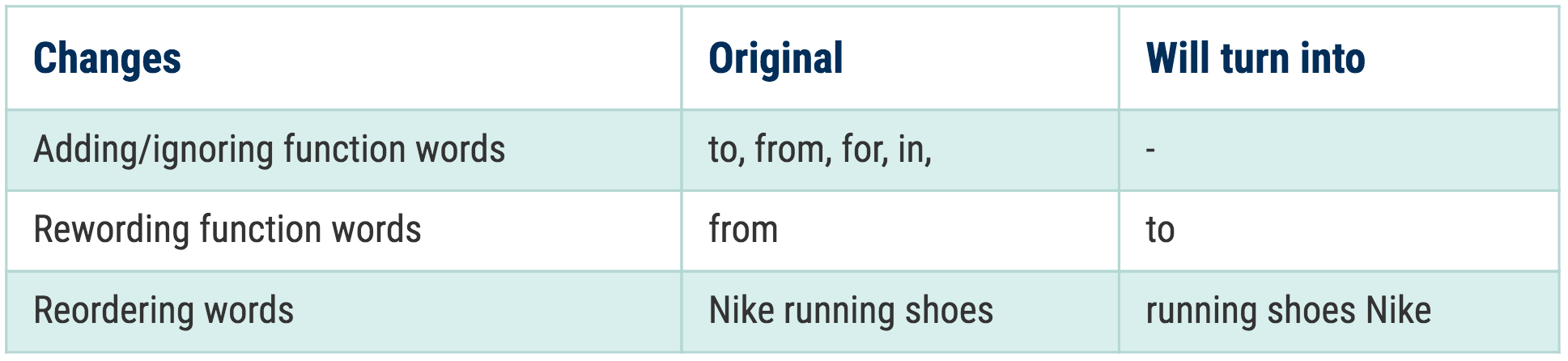 Rules for function words and reordering in the new exact match close variants