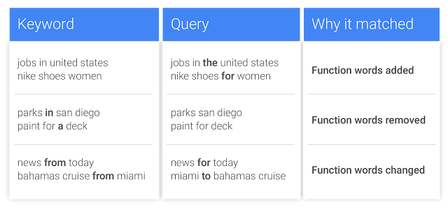 Google's rules and examples for function words and reordering in the new exact match close variants