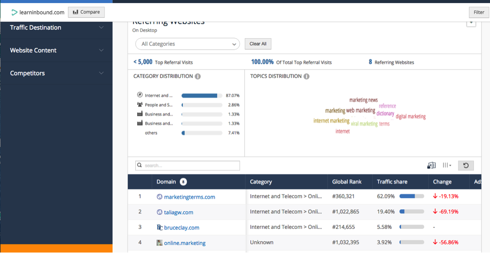 Website Referral Traffic via SimilarWeb