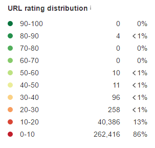 URL Rating Distribution