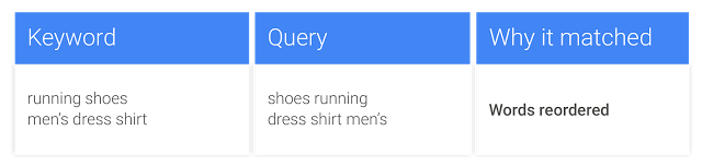 Google's example and rule for reordering in the new exact match close variants
