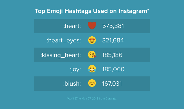 How to Use Emojis to Boost Power of Potential in Social Media