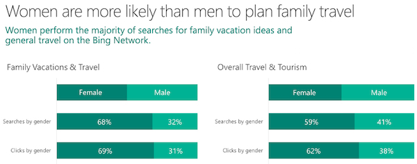 Women vs Men Family Vacation Searches