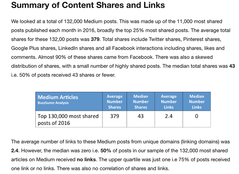 content engagement - backed with data