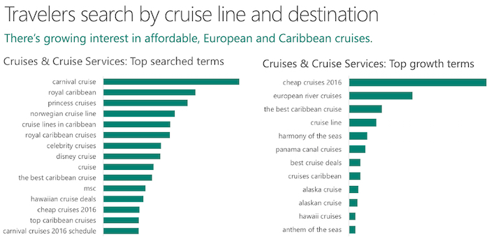 Cruise top searches