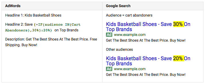 AdWords IF Function example targeting audiences who abandoned shopping carts.