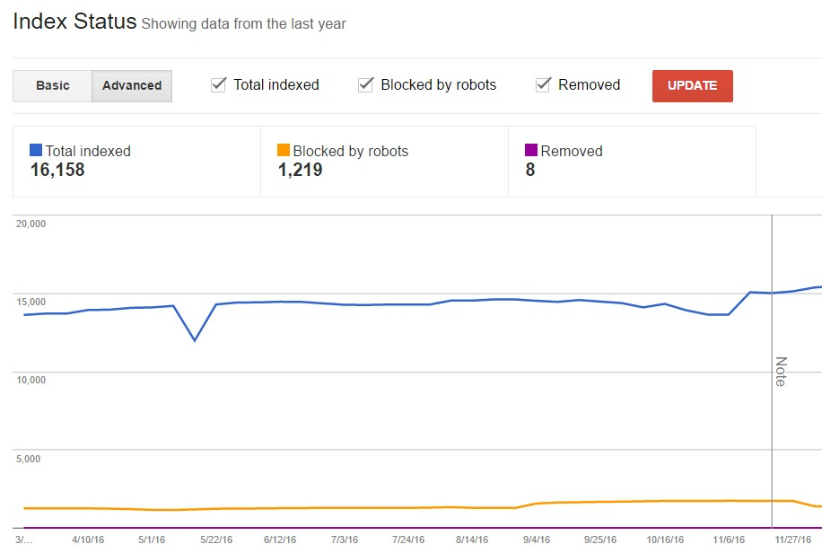 Index Status in Google Search Console showing Total indexed, Blocked by robots, and Removed