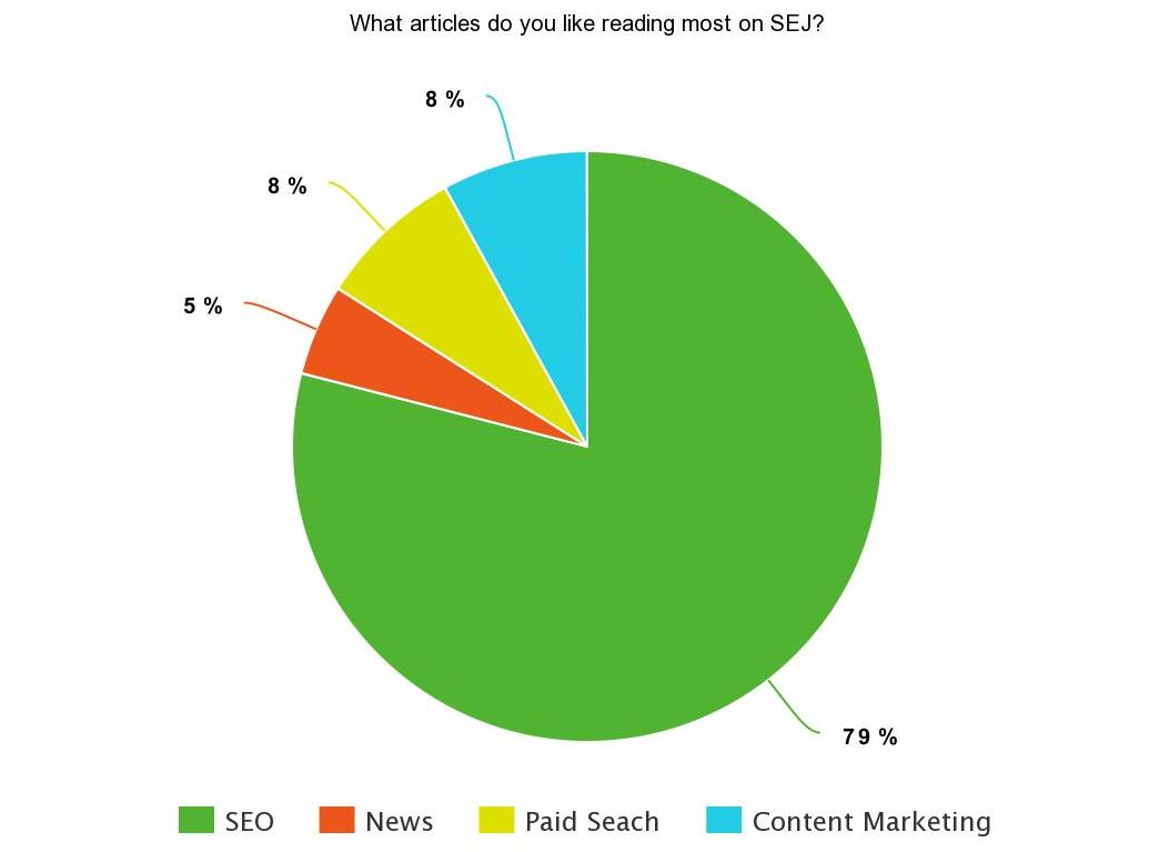 Pie chart results of SEJ Survey Says poll: 79% like reading SEO articles, 8% like reading content marketing articles, 8% like reading paid search articles, 5% like reading news articles