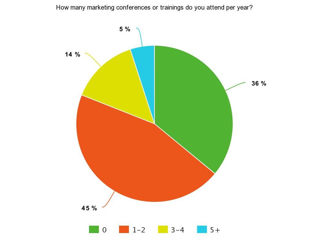 Pie chart of SEJ Survey Says poll results for number of marketing conferences attended per year: 36% do not attend any, 45% attend 1-2, 14% attend 3-4, 5% attend 5+