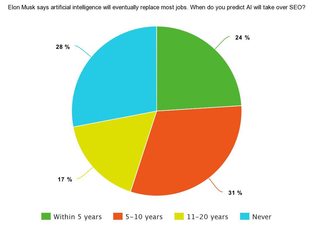 Pie chart of SEJ Survey Says poll results on when AI is predicted to take over SEO: 28% said never, 24% said within 5 years, 31% said in 5-10 years, 17% said in 11-20 years