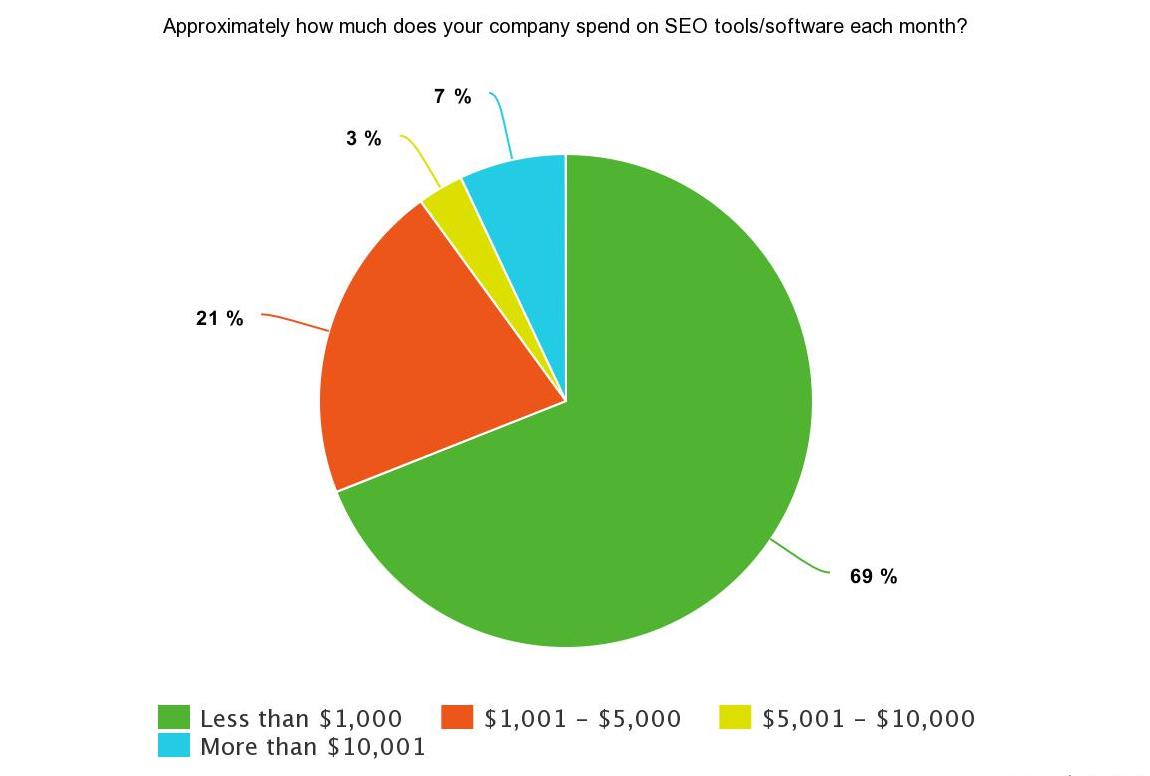 Pie chart of SEJ Survey Says results on monthly spend on SEO tools/software: 69% spend less than $1,000; 21% spend $1,001 - $5,000; 3% spend $5,001 - $10,000; 7% spend more than $10,000