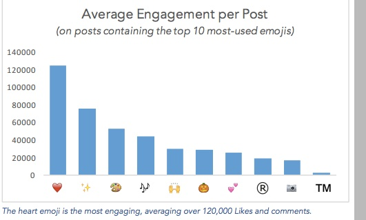 The most engaging emojis