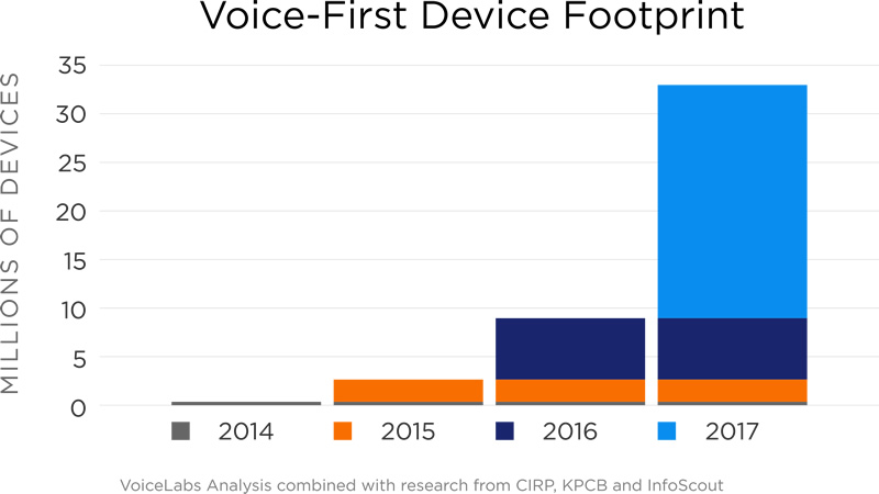 Voice-First Device Growth