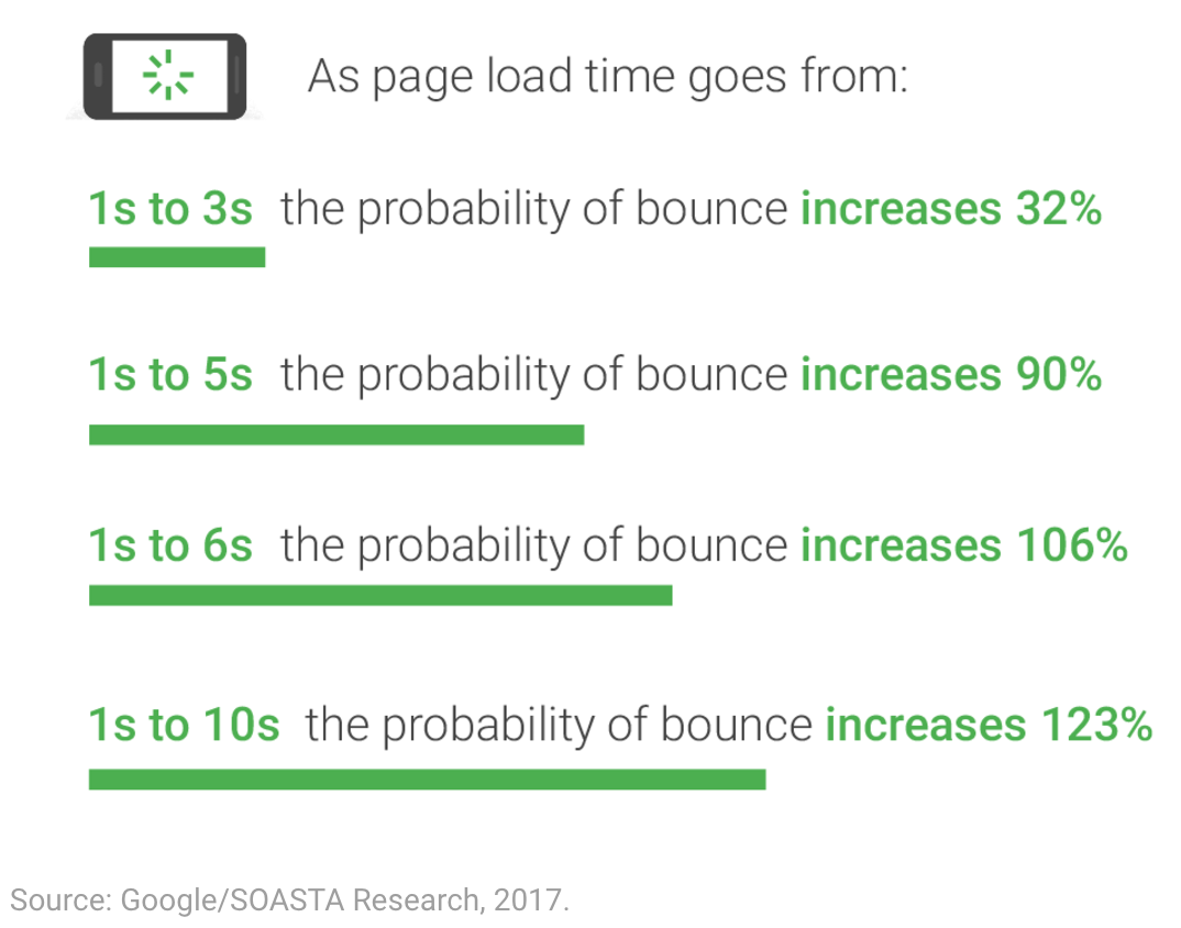 Page load times and the probability of bounce