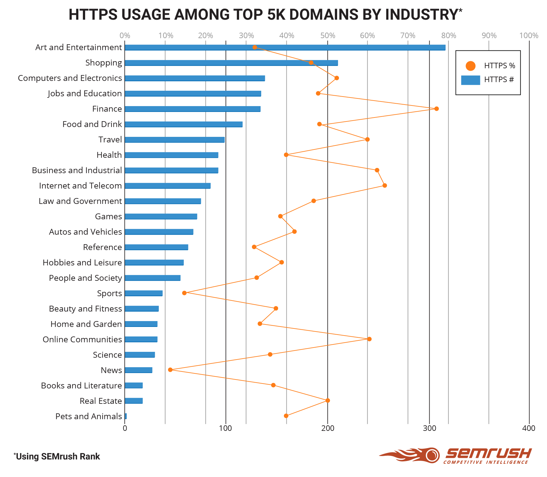 HTTPS usage among top 5k domains by industry