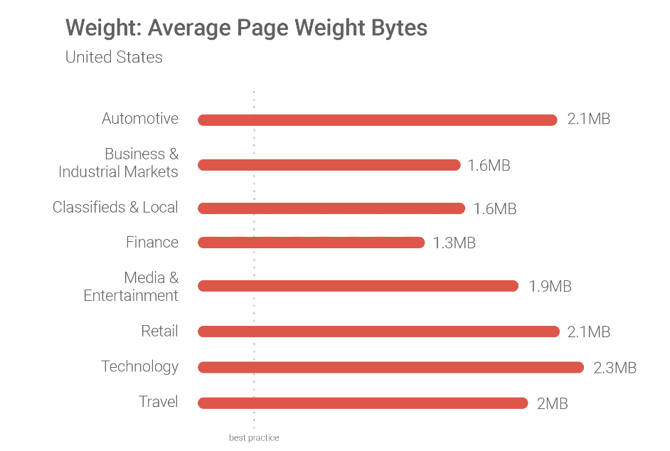 Average page weight in bytes