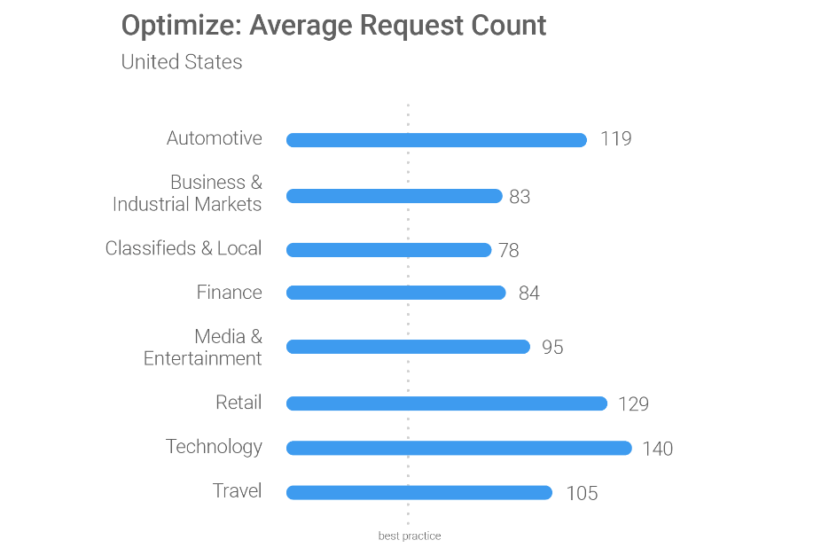 How to Beat Google's Mobile Page Speed Benchmarks - Search Engine
