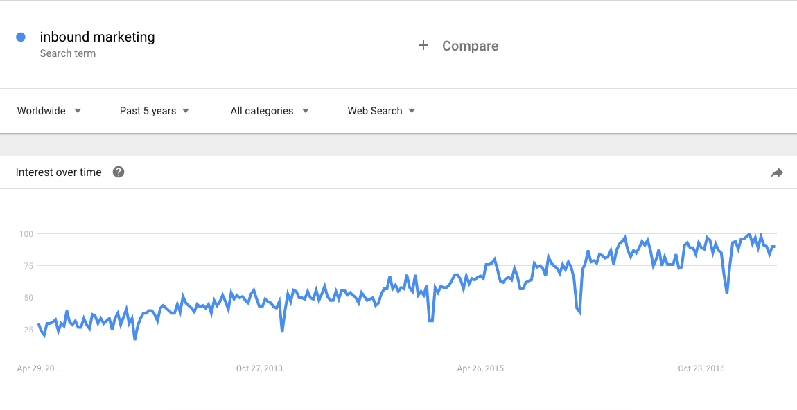 "Line graph of interest over time for search term ""inbound marketing"""